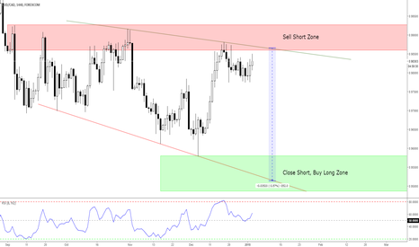 AUDCAD: AUDCAD Potential Trading Opportunity!