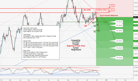 XAUUSD: XAUUSD weekly update:Total profit 34912 Points in 8 days!