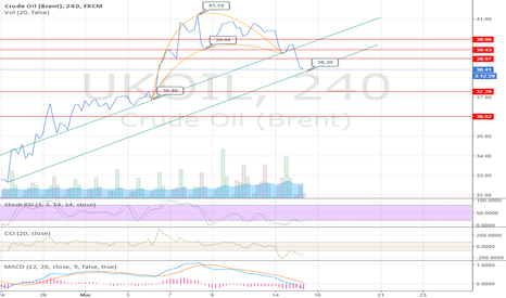UKOIL: After Banana , posible bounce up at 38.30