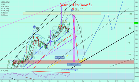 """SPX: SP500 SPY """"Looking for the correction to start last week of July"""