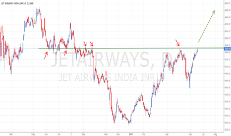 JETAIRWAYS: JETAIRWAYS - POTENTIAL LONG BREAKOUT