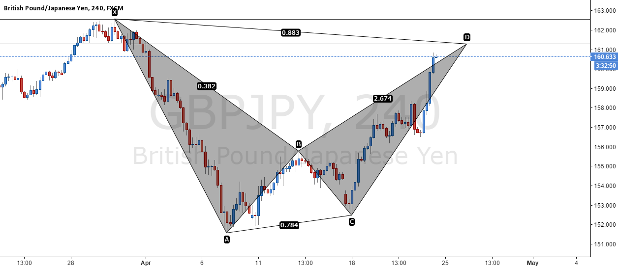 GBP/JPY - Bearish Bat
