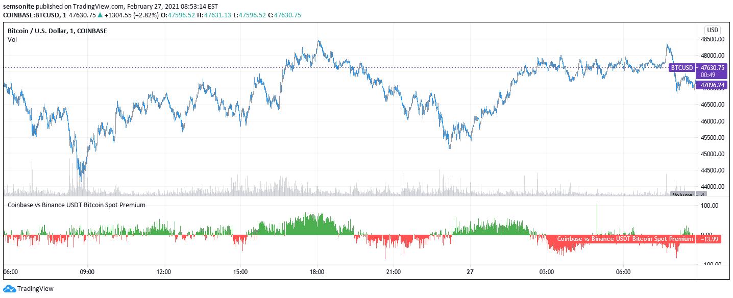 bitcoin coinbase tradingview taxe de curs btc