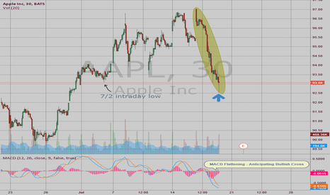 AAPL: Bullish 30min Candlestick on Yesterday's Close