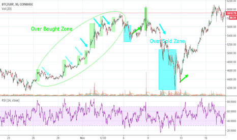 BTCGBP: Oscillator: RSI Indicator in Cryptocurrency Market