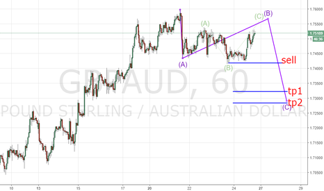 GBPAUD: If price go down. Pattern abc