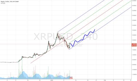 XRPUSD: Ripple - to rip again