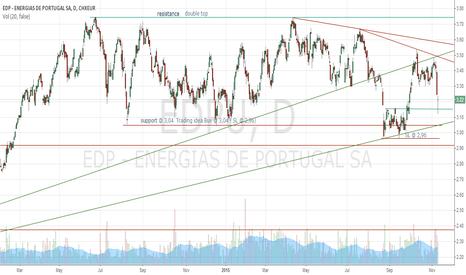 EDPU: EDP ENERGIAS DE PORTUGAL SA