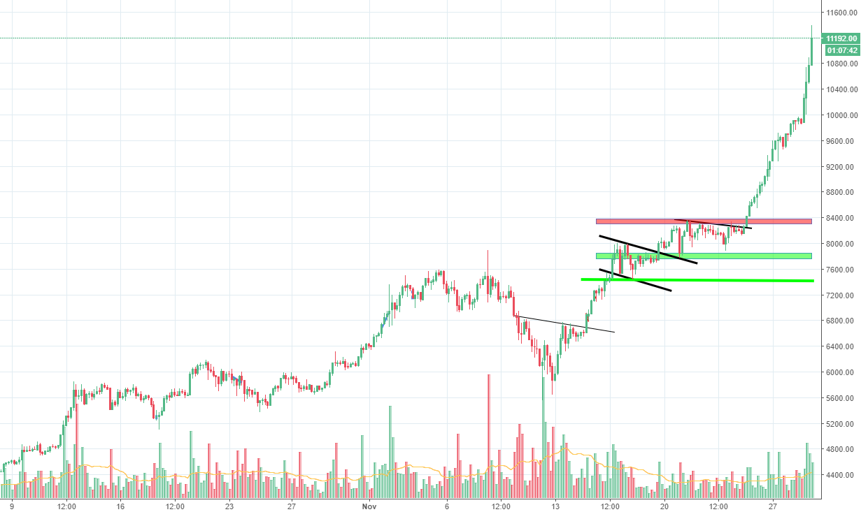 Bitcoin, is this an euforic overshoot?