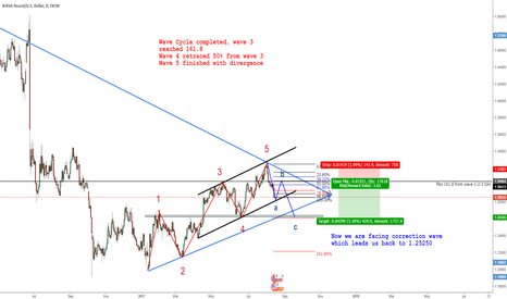 GBPUSD: GBPUSD Short in correction wave cycle