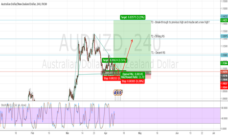 AUDNZD: AUDNZD Bullish Wedge Pattern