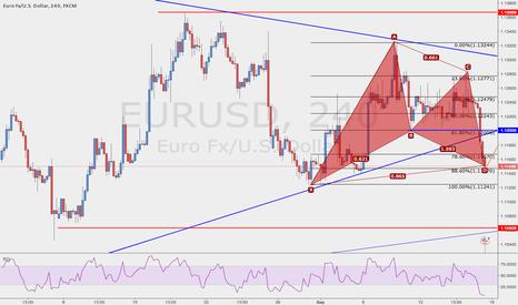 EURUSD: Going short-term Long