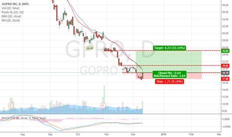 GPRO: GPRO Short term bullish Long