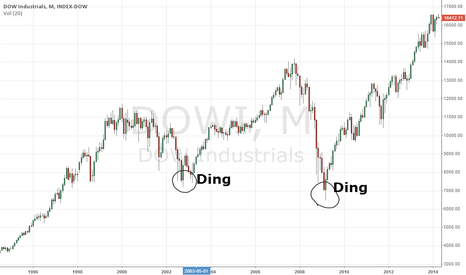 DJI: Ding dong, the market's dead