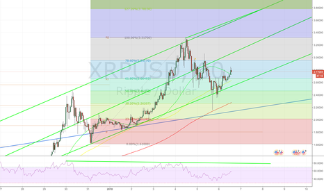 XRPUSD: bearish divergence at $3.80