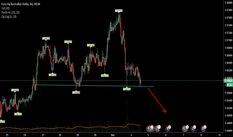 EURAUD: EURAUD - Possible head and shoulder