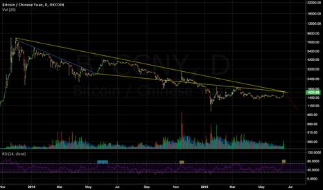 BTCCNY: Bitcoin headed back down?
