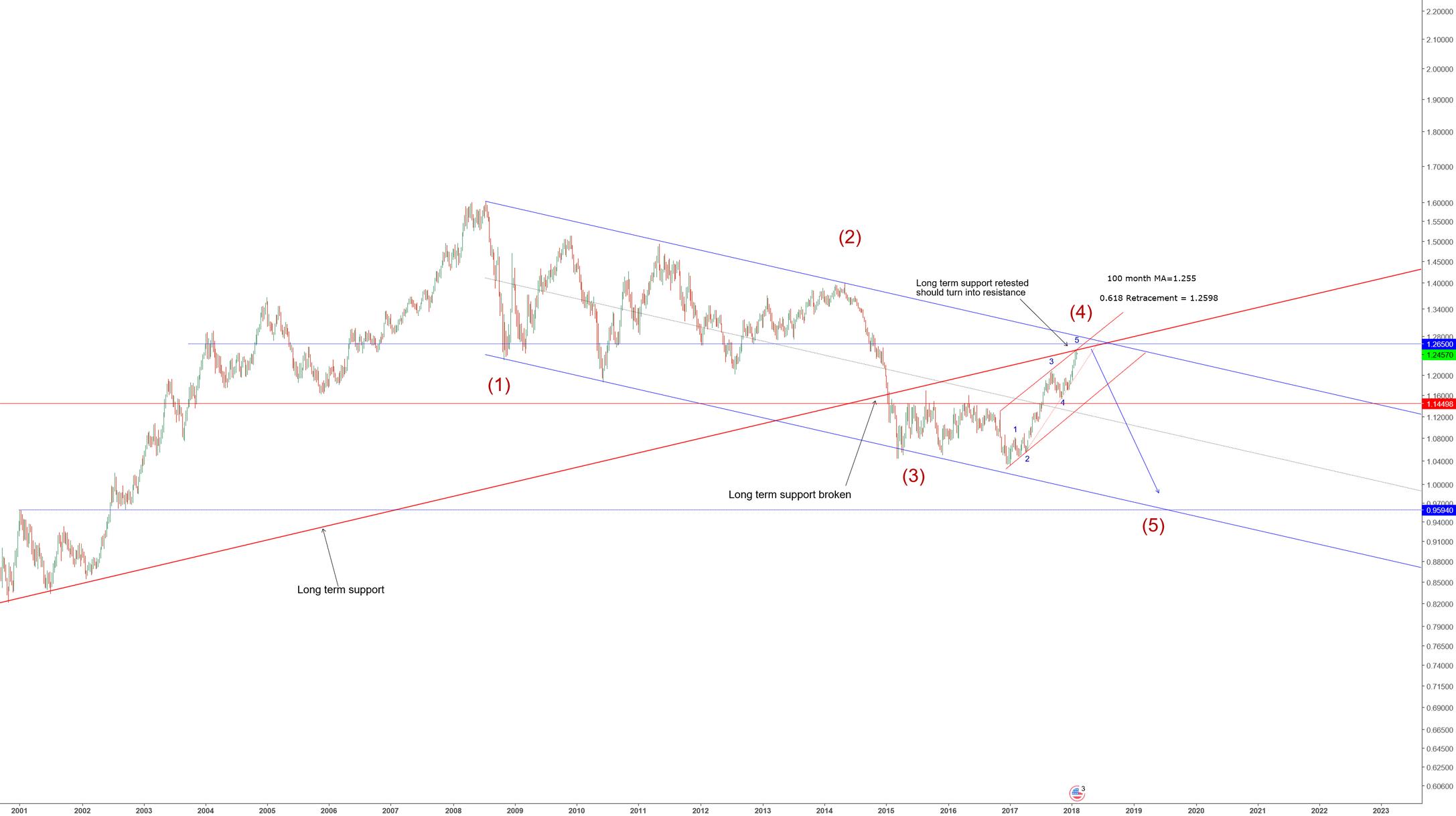 EURUSD-Long term-short