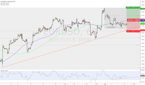 EURUSD: EUR/USD waits for Draghi and so do I