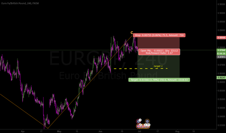 EURGBP: wave c done