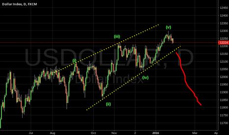 USDOLLAR: USDOLLAR EW Analysis - Ending diagonal seems topped.