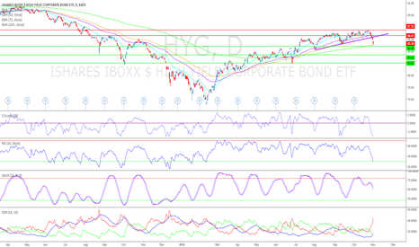 HYG: Is $HYG leading $SPY Lower? Pt.2