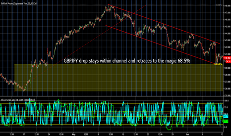GBPJPY: GBPJPY Drop Was Not Random