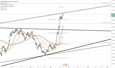 GBPJPY: GBP/JPY confirms speculated pattern.