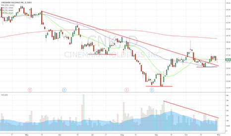 CNK: $CNK are movie theaters time a thing of the past?