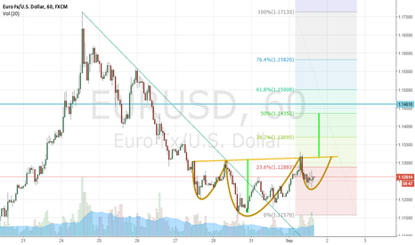 EURUSD: Head and Shoulder Reversal