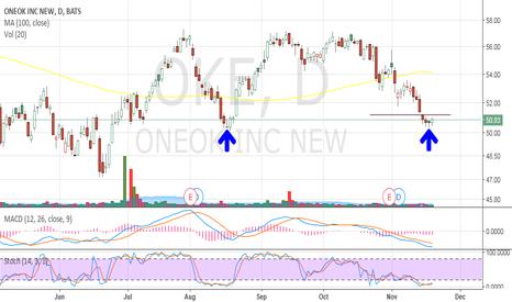 OKE: OKE swing trade?