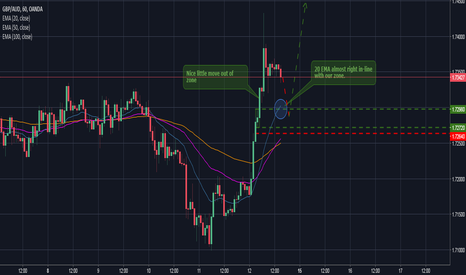 GBPAUD: GBPAUD Long (A little aggressive, but...)