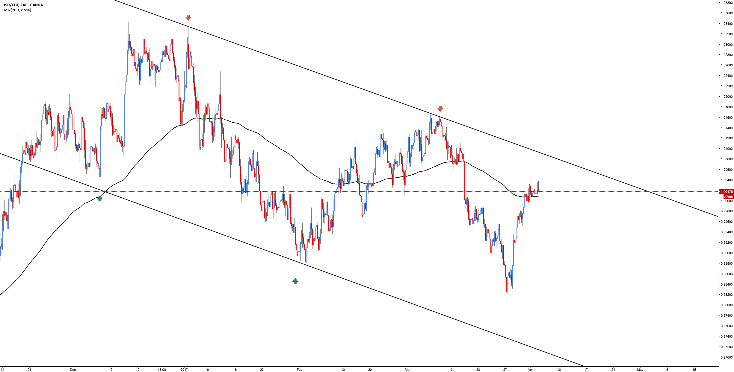 USD/CHF - Price Structure