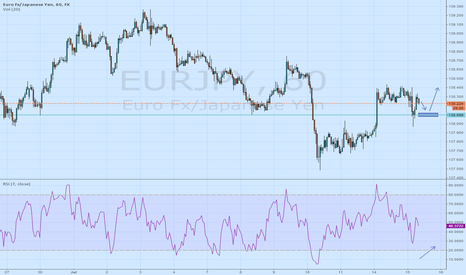 EURJPY: EURJPY Structure trade