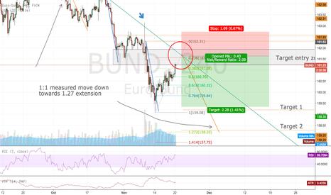 BUND: Bund sell off at top of channel
