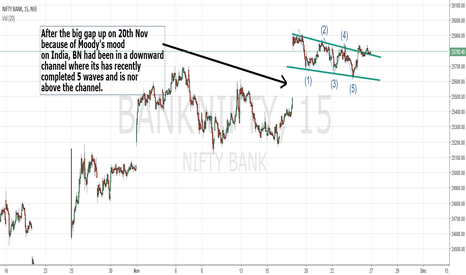 BANKNIFTY: BankNifty out pf channel