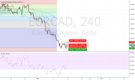 EURCAD: Hitting the resistance of recent steep decline line