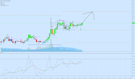 BTCUSD: Long and STRONG Weekly