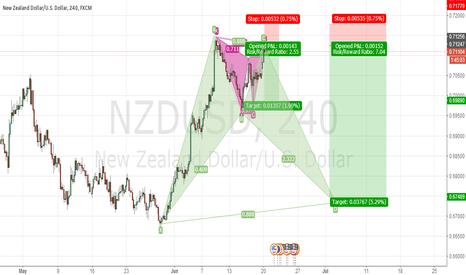 NZDUSD: NZDUSD interesting spot Large Profits ahead short short short!