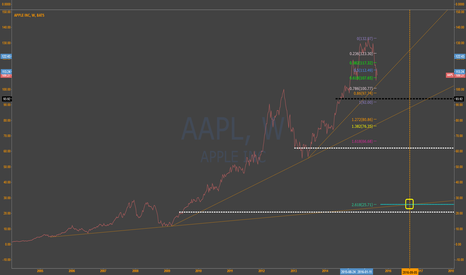 AAPL: $AAPL  @  $25 this time next year..