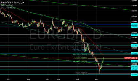EURGBP: EURGBP Short at 0.74