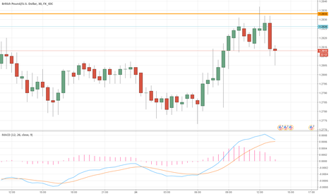 GBPUSD: GBPUSD continues downtrend after bull rally (30M)