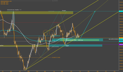 GOLD: Gold Update - Long Area