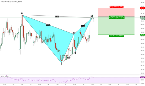 GBPJPY: GBPJPY Bearish Bat 1 H 18th Feb 2015