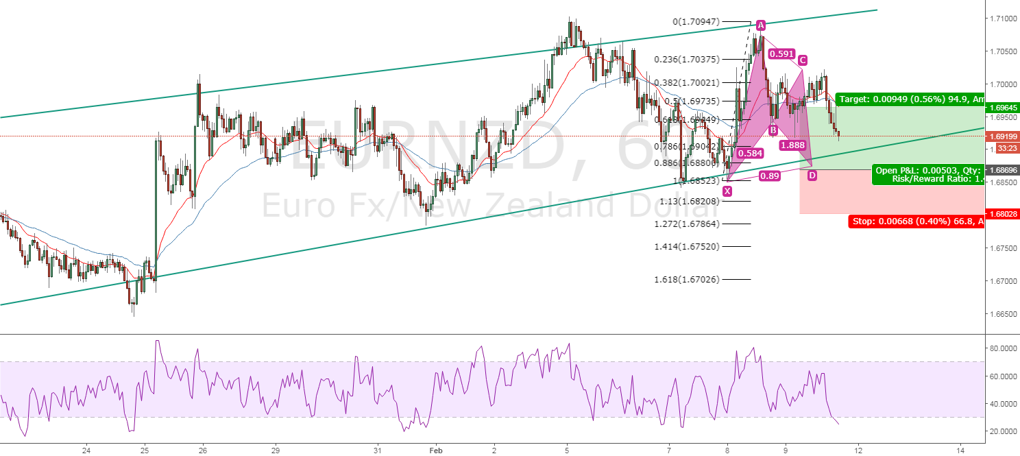 EURNZD BAT and Channel
