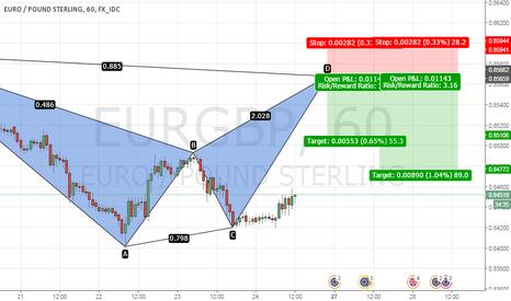 EURGBP: Possible Bat setup on 1/4H chart
