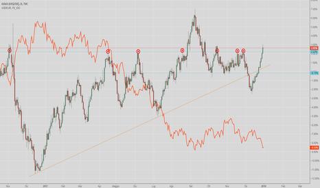GOLD: Oggi mi sento buono, idea di trading Gold