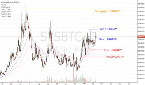 SYSBTC: SYS/BTC