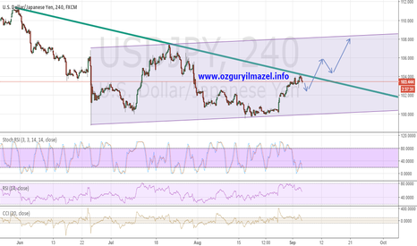 USDJPY: #USDJPY is about to hit the throttle ($USDJPY 108'e dogru)