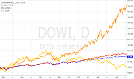 DJI: RTSI comparing to DOW, SP500 and US Biotech index